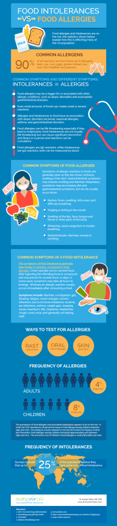 Food Intolerances VS Food Allergies